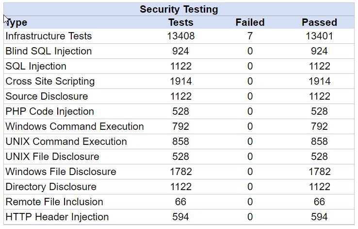 wssa security check